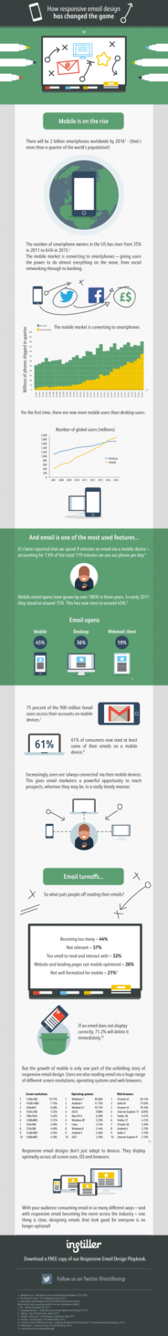 how-responsive-email-has-changed-the-gamev3-wyz17498