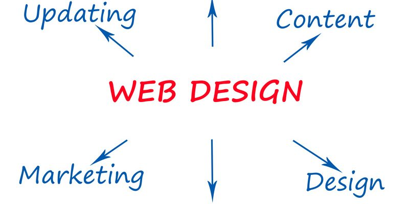 3 Web Design Disasters That Will Kill Your Traffic Ydo Website Design And Custom Web Development Atlanta